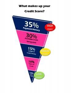 5 steps to fab credit--pyramid